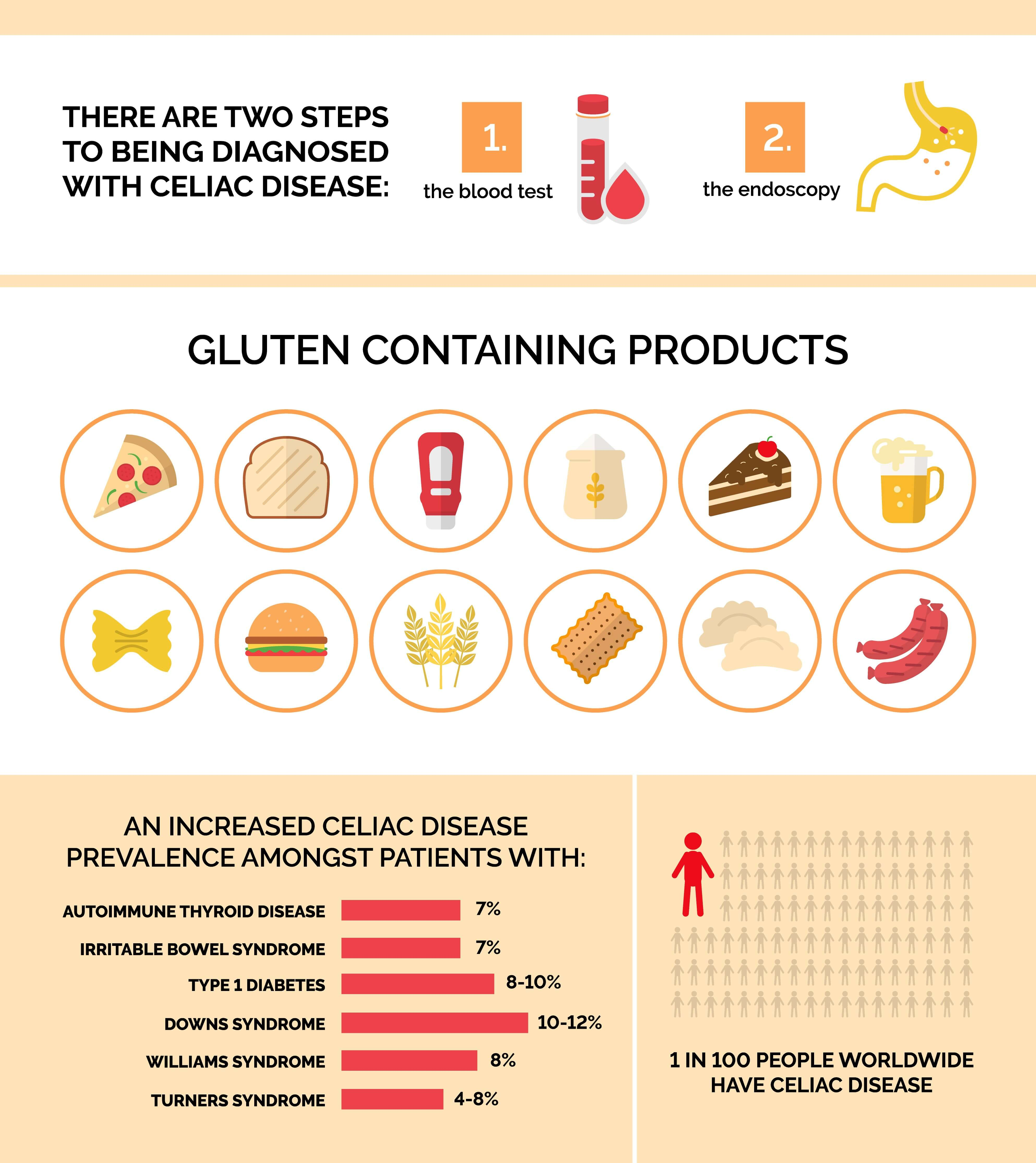 What's a Gluten-Free Diet and Who Needs It? - Calorie Care